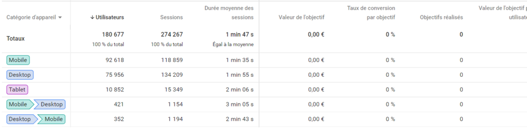 Chemin d'acquisition Google Analytics