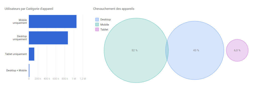 Desktop, Mobile et tablette