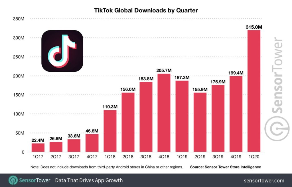 Téléchargements de l'application TikTok